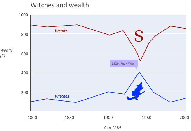 Witches and wealth in history